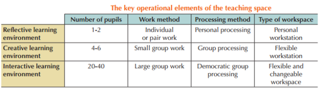 Key Operational Domains - OECD 2011