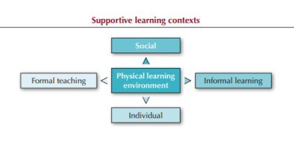 Supportive Learning Contexts - OECD 2011