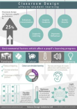 Learning Spaces - Impact on Learning